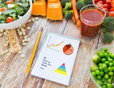 4-raschet-normy-kalorij-dlya-pohudeniya